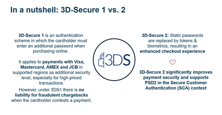 Differences between 3DS1 and 3DS2